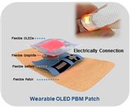 그림 3. 웨어러블 OLED 패치의 구조 웨어러블 OLED 패치는 다음과 같이 플렉시블 OLED·Graphite(Heat sink)·배터리·패치가 각각 적층된 구조로 제작되었다.
